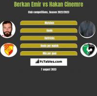 Berkan Emir vs Hakan Cinemre h2h player stats
