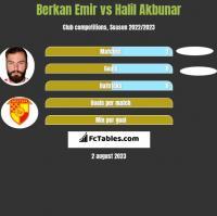 Berkan Emir vs Halil Akbunar h2h player stats