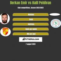 Berkan Emir vs Halil Pehlivan h2h player stats
