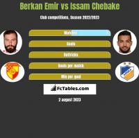 Berkan Emir vs Issam Chebake h2h player stats