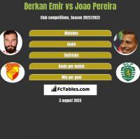 Berkan Emir vs Joao Pereira h2h player stats