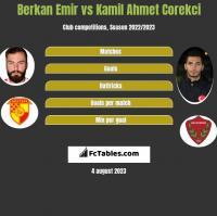 Berkan Emir vs Kamil Ahmet Corekci h2h player stats