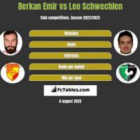 Berkan Emir vs Leo Schwechlen h2h player stats