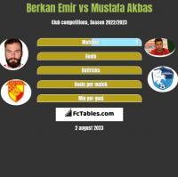 Berkan Emir vs Mustafa Akbas h2h player stats