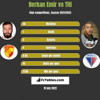 Berkan Emir vs Titi h2h player stats