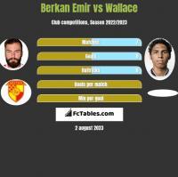Berkan Emir vs Wallace h2h player stats