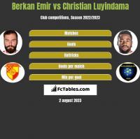 Berkan Emir vs Christian Luyindama h2h player stats