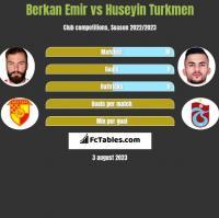 Berkan Emir vs Huseyin Turkmen h2h player stats