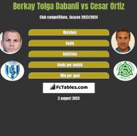 Berkay Tolga Dabanli vs Cesar Ortiz h2h player stats