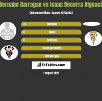 Bernabe Barragan vs Isaac Becerra Alguacil h2h player stats