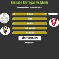 Bernabe Barragan vs Munir h2h player stats