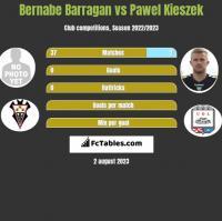 Bernabe Barragan vs Pawel Kieszek h2h player stats