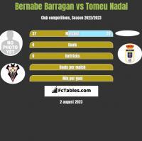 Bernabe Barragan vs Tomeu Nadal h2h player stats