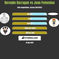 Bernabe Barragan vs Joan Femenias h2h player stats