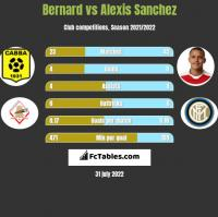 Bernard vs Alexis Sanchez h2h player stats