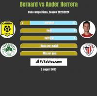 Bernard vs Ander Herrera h2h player stats