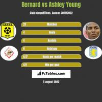 Bernard vs Ashley Young h2h player stats