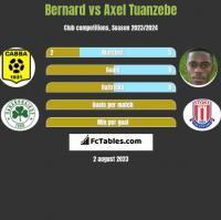 Bernard vs Axel Tuanzebe h2h player stats