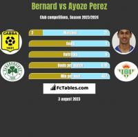 Bernard vs Ayoze Perez h2h player stats