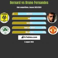 Bernard vs Bruno Fernandes h2h player stats