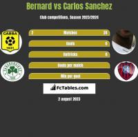 Bernard vs Carlos Sanchez h2h player stats