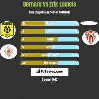 Bernard vs Erik Lamela h2h player stats