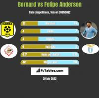 Bernard vs Felipe Anderson h2h player stats