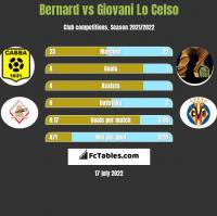 Bernard vs Giovani Lo Celso h2h player stats