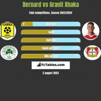 Bernard vs Granit Xhaka h2h player stats