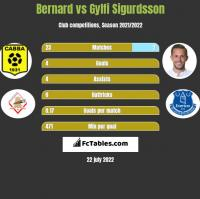 Bernard vs Gylfi Sigurdsson h2h player stats