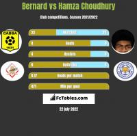 Bernard vs Hamza Choudhury h2h player stats