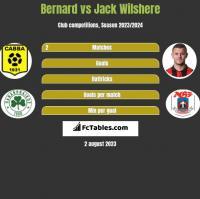 Bernard vs Jack Wilshere h2h player stats