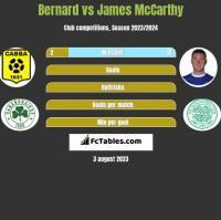Bernard vs James McCarthy h2h player stats