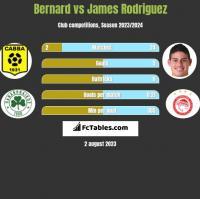 Bernard vs James Rodriguez h2h player stats