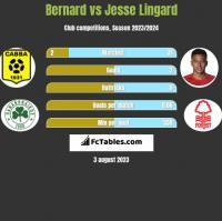 Bernard vs Jesse Lingard h2h player stats