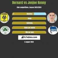 Bernard vs Jonjoe Kenny h2h player stats