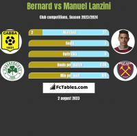 Bernard vs Manuel Lanzini h2h player stats