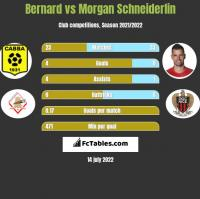Bernard vs Morgan Schneiderlin h2h player stats