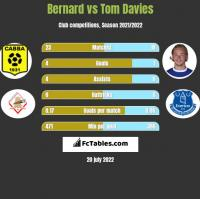 Bernard vs Tom Davies h2h player stats