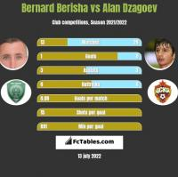 Bernard Berisha vs Alan Dzagoev h2h player stats