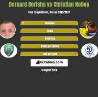 Bernard Berisha vs Christian Noboa h2h player stats