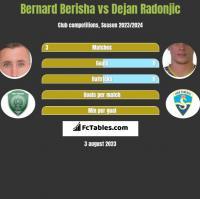 Bernard Berisha vs Dejan Radonjic h2h player stats