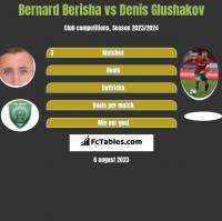 Bernard Berisha vs Denis Glushakov h2h player stats