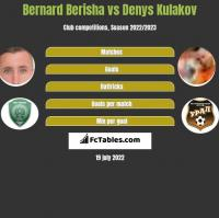 Bernard Berisha vs Denys Kułakow h2h player stats