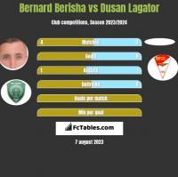 Bernard Berisha vs Dusan Lagator h2h player stats