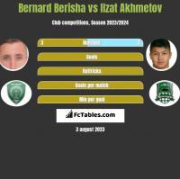 Bernard Berisha vs Ilzat Akhmetov h2h player stats