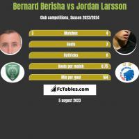 Bernard Berisha vs Jordan Larsson h2h player stats