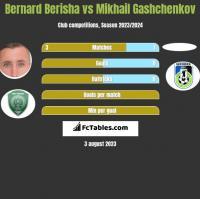 Bernard Berisha vs Mikhail Gashchenkov h2h player stats