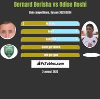 Bernard Berisha vs Odise Roshi h2h player stats