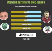 Bernard Berisha vs Oleg Ivanov h2h player stats